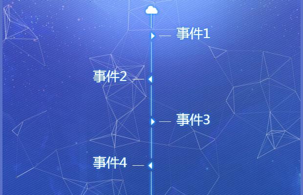 CSS3公司發展歷程時間軸