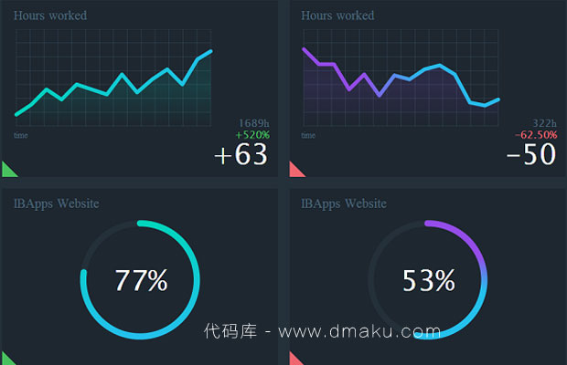 HTML5统计图表数据初始动画